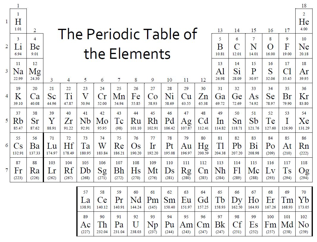 Periodic Table Tompkins Pre Ap Chemistry